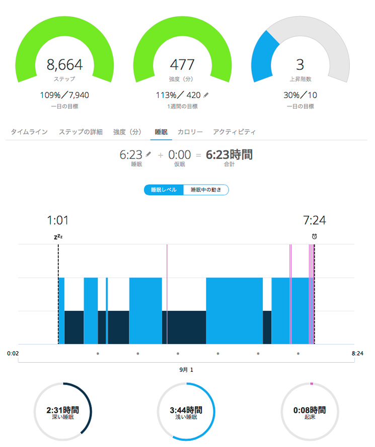 GARMIN vivosmart HR Connect 結果1